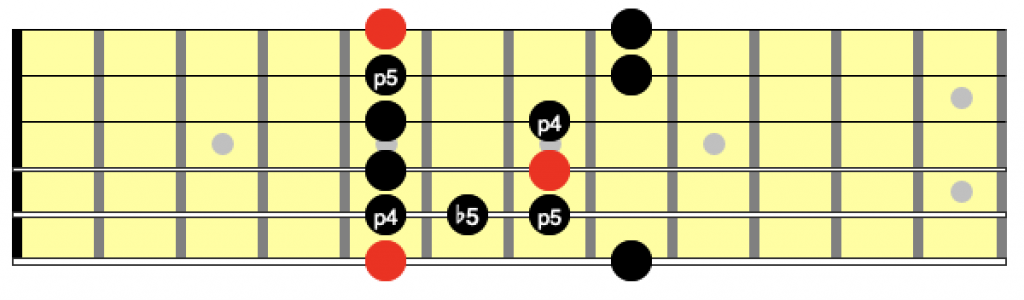 4 and 5 intervals in the minor pentatonic scale