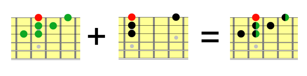 Guitar neck diagram showing how to combine 3 string Hirajoshi scale and 3 string arpeggios with roots on the 1st string