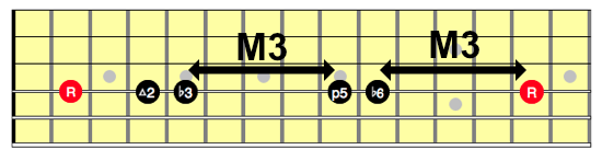Neck diagram for one string Hirajoshi scale showing two intervals of a M3 inside the scale