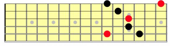 5 string G minor arpeggio root 3rd string