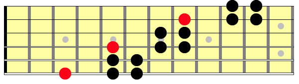 3 note 2 note hirajoshi scale across 6 strings