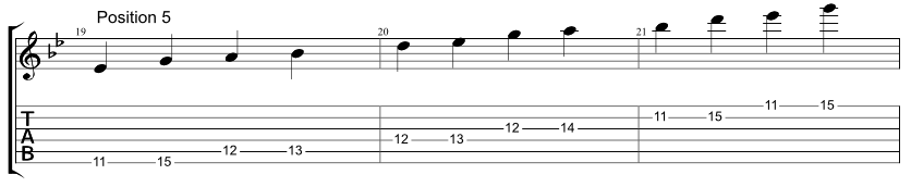 Guitar tab for one string Hirajoshi scale, two notes per string, position 5