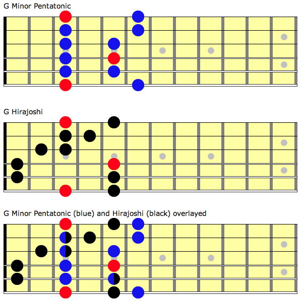 Diagrams showing how to integrate hirajoshi scale and minor pentatonic scale in the key of G