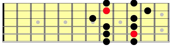 Third position of minor pentatonic scale