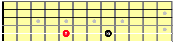 Diagram Showing the interval between D and F on the guitar