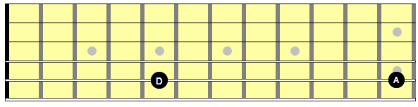 Diagram Showing the notes D and A on a single string