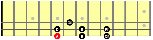 Diagram showing notes in the scale of A major on the neck