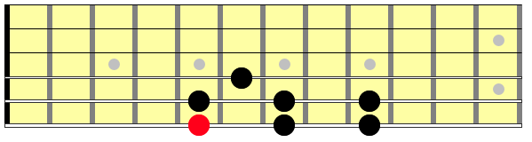 Diagram showing a general major scale on the guitar