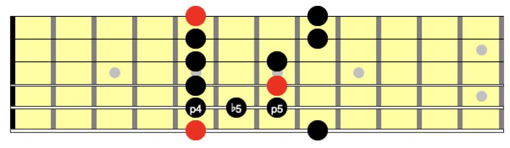 blues scale position 1