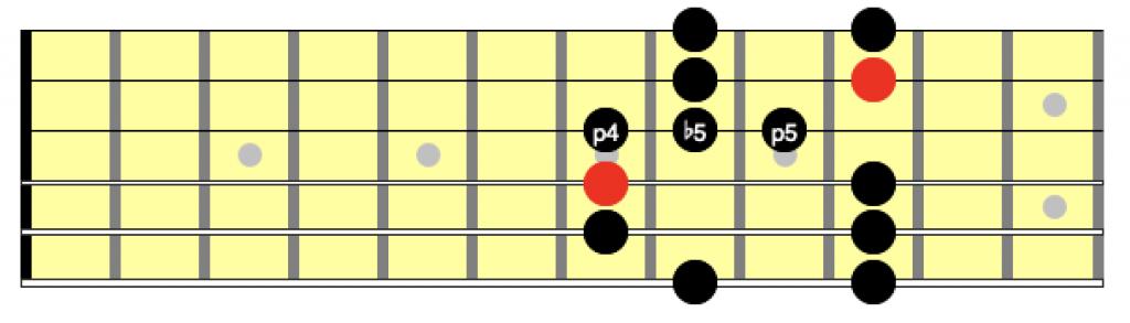 blues scale position 2
