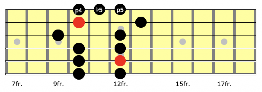blues scale position 3
