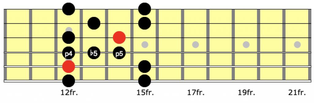 blues scale position 4