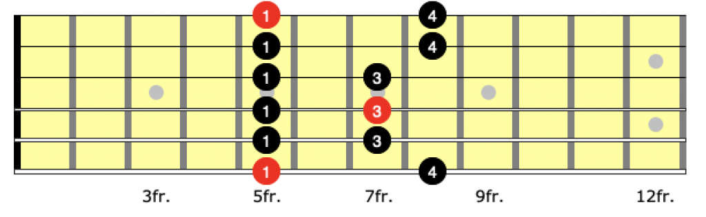 correct fingering for position 1 of the a minor pentatonic scale on guitar