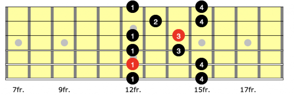 Correct fingering to use for position 4 of the a minor pentatonic scale on guitar