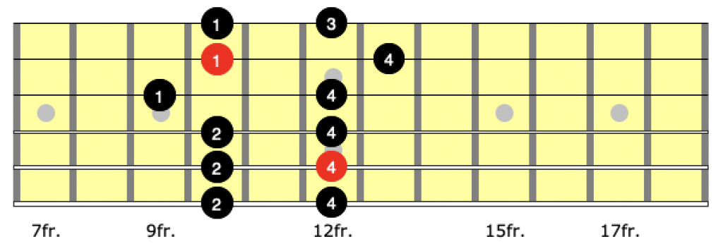 Neck diagram showing correct finger for position 3 of the a minor pentatonic scale on guitar