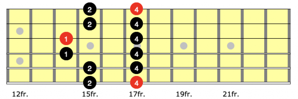 fingering for position 5 of the a minor pentatonic scale