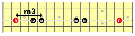 One string Hirajoshi scale showing an interval of a minor third inside the scale