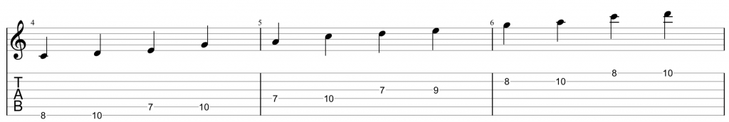 guitar tab for position 2 of the a minor pentatonic scale