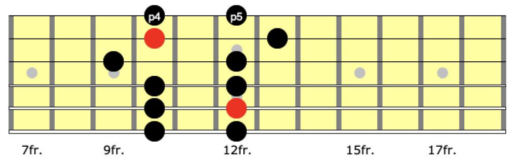 minor pentatonic scale position 3