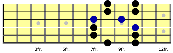 neck diagram for second position of minor pentatonic lick