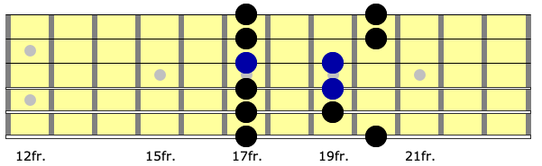 neck diagram for sequenced guitar lick in octave position of the first position minor pentatonic scale