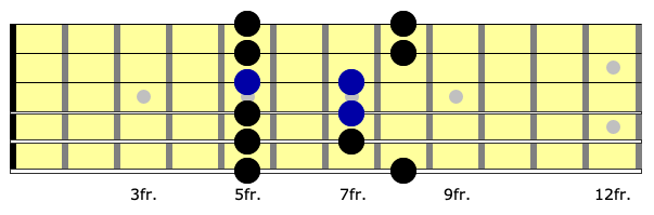 neck diagram for sequencing a lick in the first position of the minor pentatonic scale