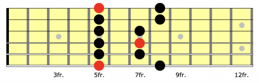 guitar neck diagram for position 1 of the a minor pentatonic scale