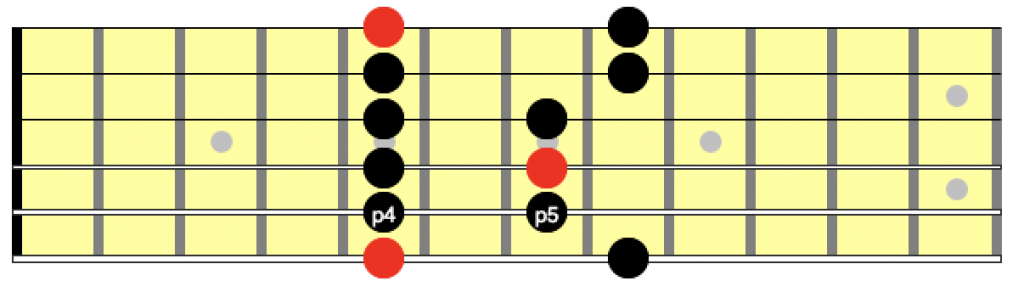 Position 1 of the minor pentatonic scale with the 4 and 5 intervals marked