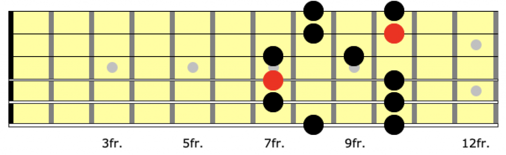 Guitar neck diagram for position 2 of the a minor pentatonic scale