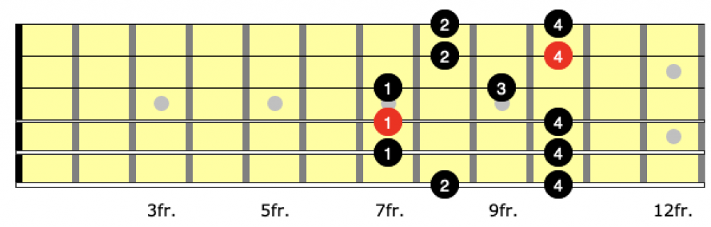 Correct fingering for position 2 of the a minor pentatonic scale on guitar