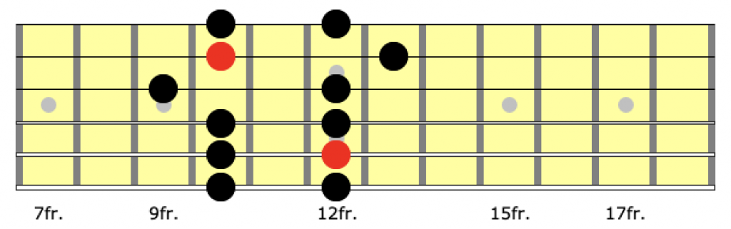 Position 3 of the a minor pentatonic scale on guitar