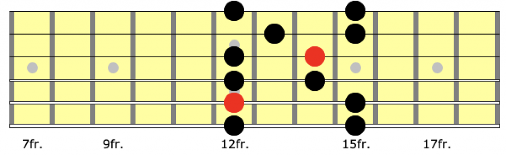 Position 4 of the a minor pentatonic scale on guitar