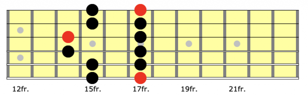 guitar neck diagram for position 5 of the a minor pentatonic scale