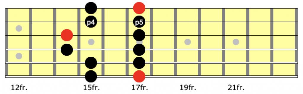 Position 5 of the minor pentatonic scale